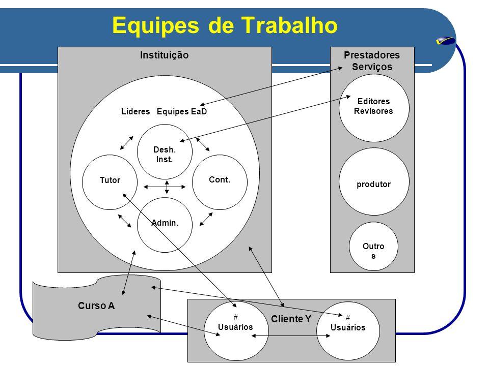 Equipes de Trabalho Instituição Curso A Cliente Y Prestadores Serviços