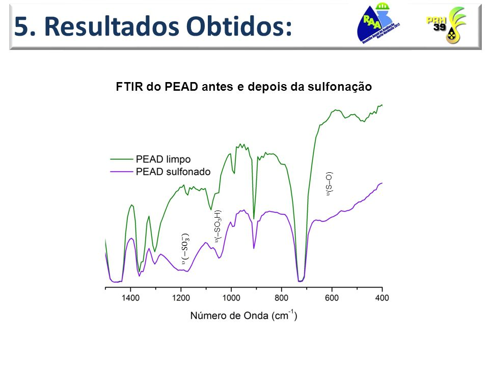 5. Resultados Obtidos: FTIR do PEAD antes e depois da sulfonação ᶹ ᶹ ᶹ