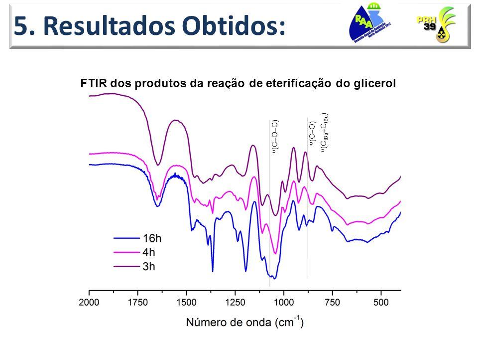 5. Resultados Obtidos: FTIR dos produtos da reação de eterificação do glicerol. (CtBu–CtBu) (C–O–C)