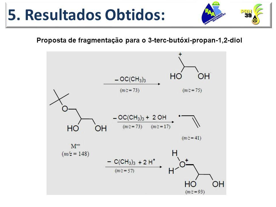 Proposta de fragmentação para o 3-terc-butóxi-propan-1,2-diol