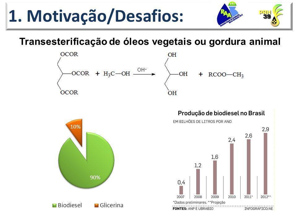 1. Motivação/Desafios: Transesterificação de óleos vegetais ou gordura animal OH–