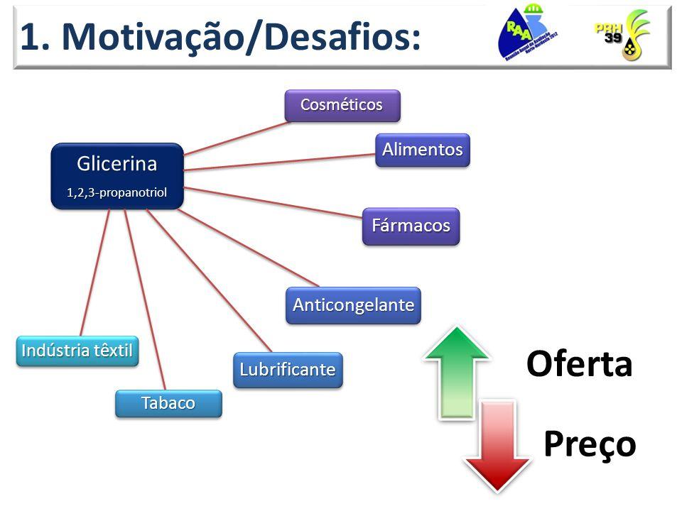 1. Motivação/Desafios: Oferta Preço Glicerina Fármacos Alimentos