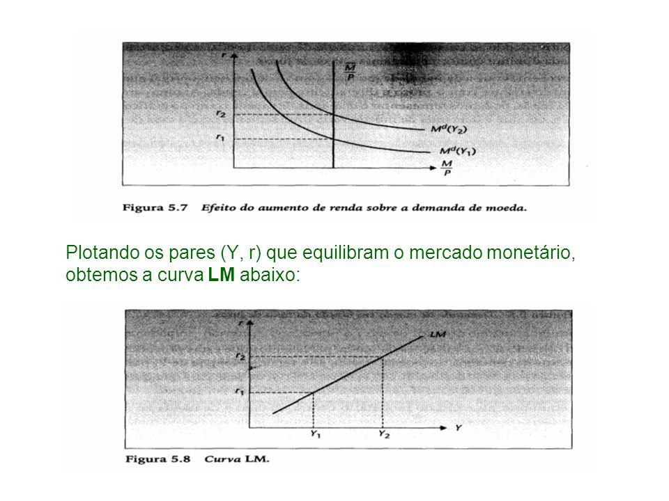 Plotando os pares (Y, r) que equilibram o mercado monetário, obtemos a curva LM abaixo: