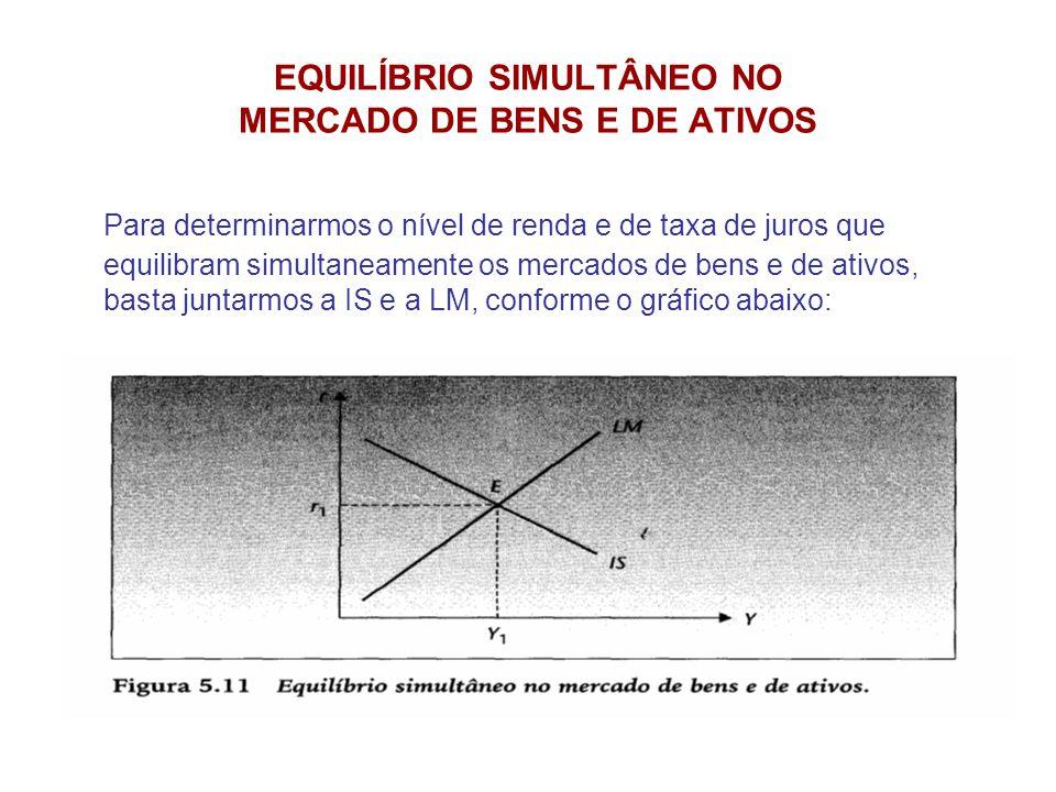 EQUILÍBRIO SIMULTÂNEO NO MERCADO DE BENS E DE ATIVOS