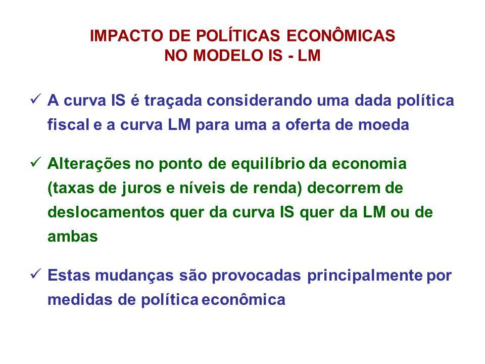 IMPACTO DE POLÍTICAS ECONÔMICAS NO MODELO IS - LM
