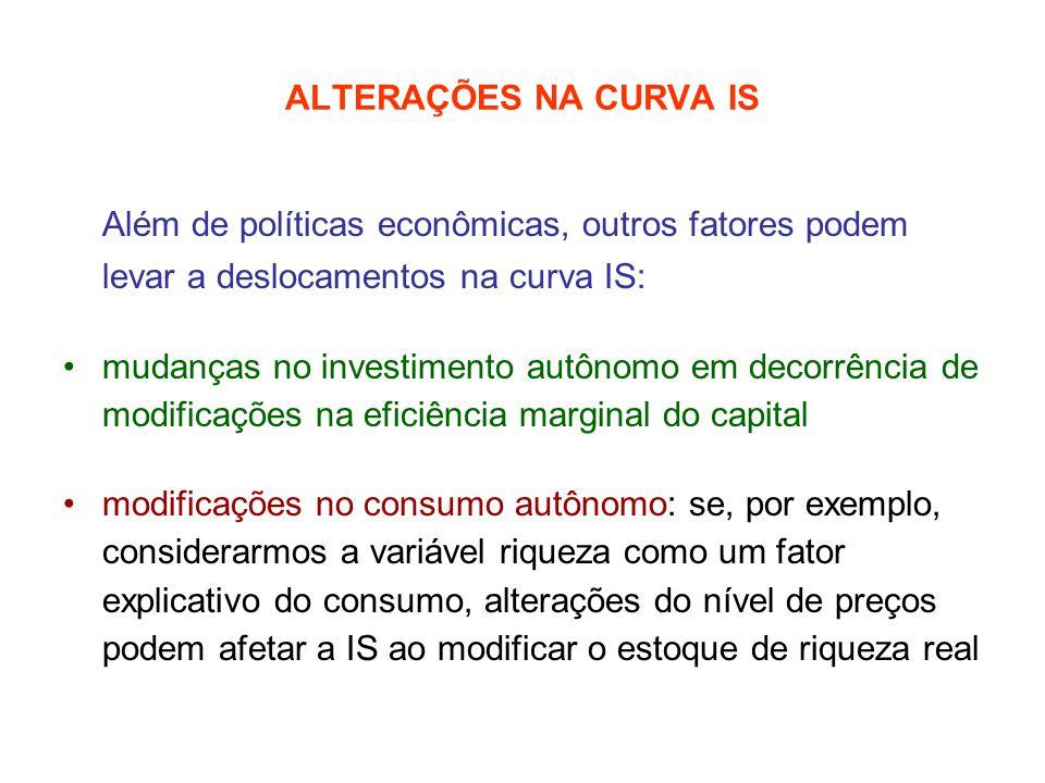 ALTERAÇÕES NA CURVA IS Além de políticas econômicas, outros fatores podem levar a deslocamentos na curva IS: