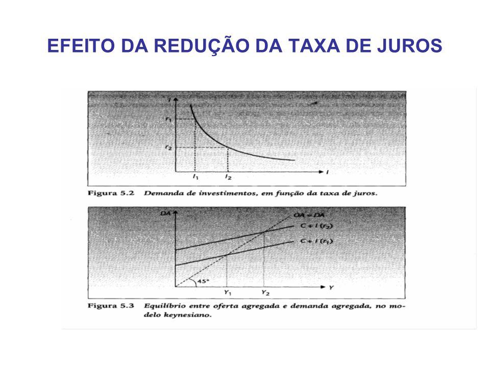 EFEITO DA REDUÇÃO DA TAXA DE JUROS