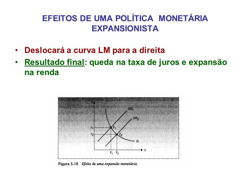 EFEITOS DE UMA POLÍTICA MONETÁRIA EXPANSIONISTA