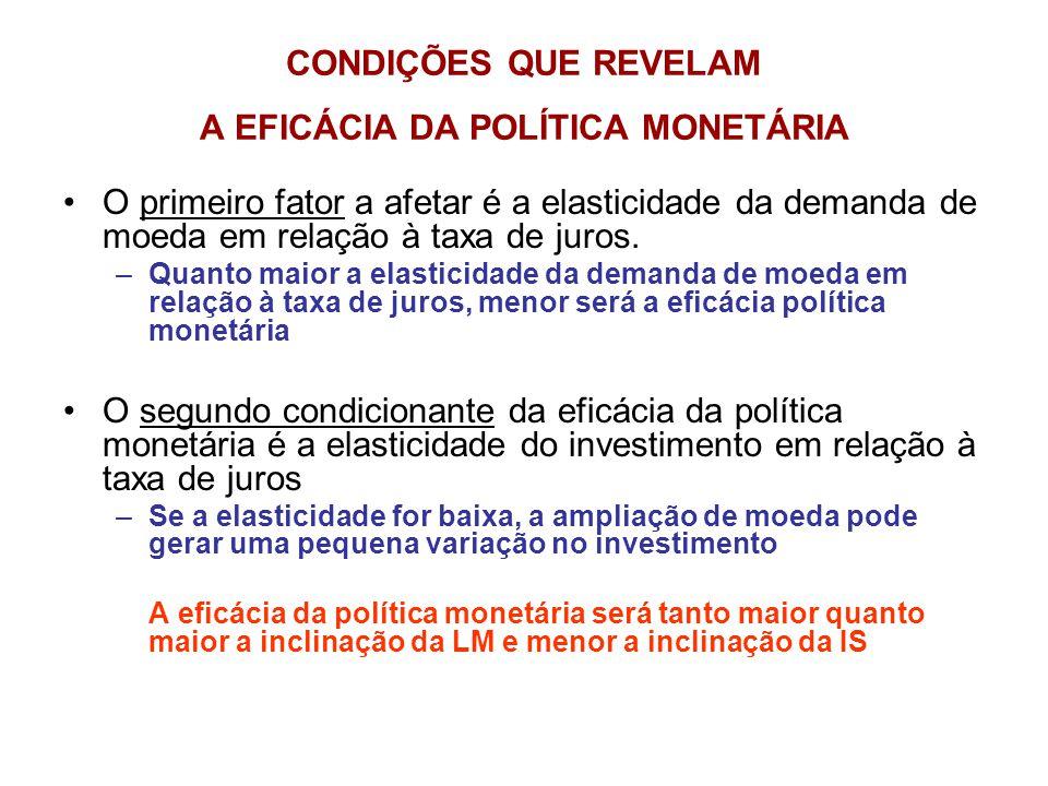 CONDIÇÕES QUE REVELAM A EFICÁCIA DA POLÍTICA MONETÁRIA
