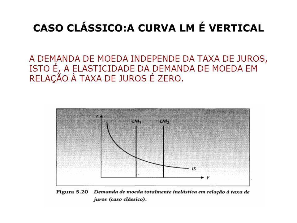 CASO CLÁSSICO:A CURVA LM É VERTICAL