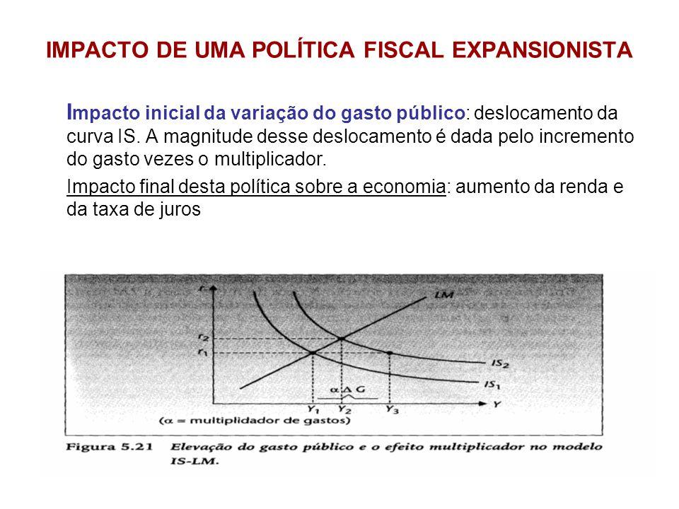 IMPACTO DE UMA POLÍTICA FISCAL EXPANSIONISTA