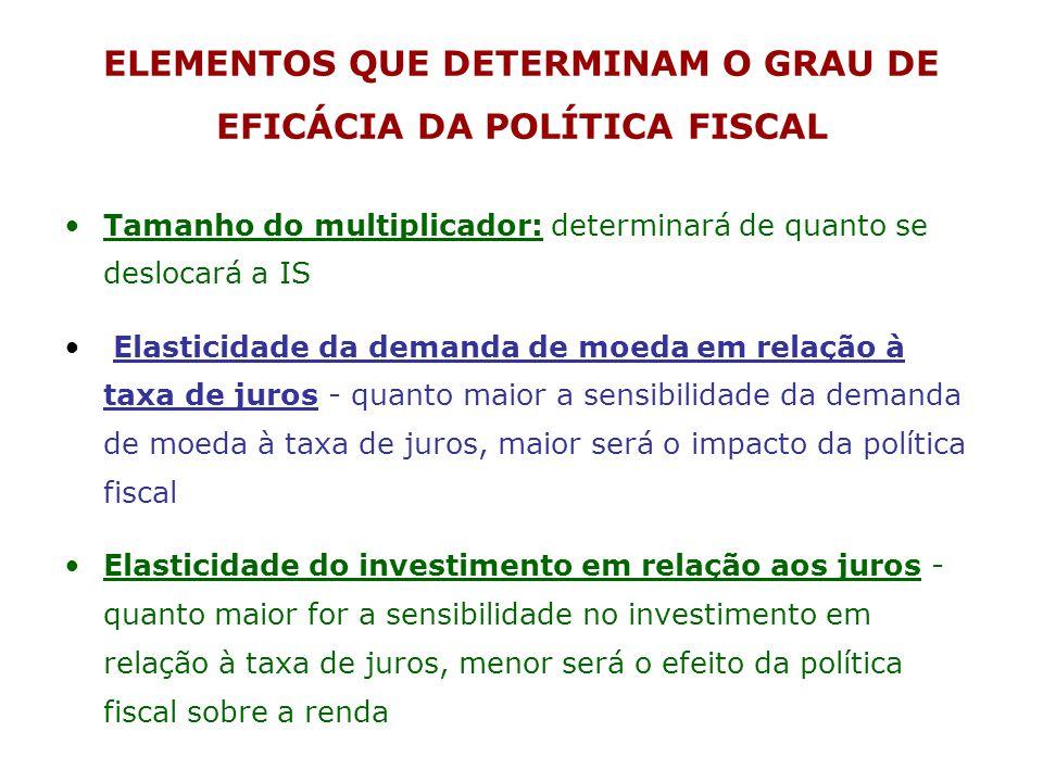 ELEMENTOS QUE DETERMINAM O GRAU DE EFICÁCIA DA POLÍTICA FISCAL