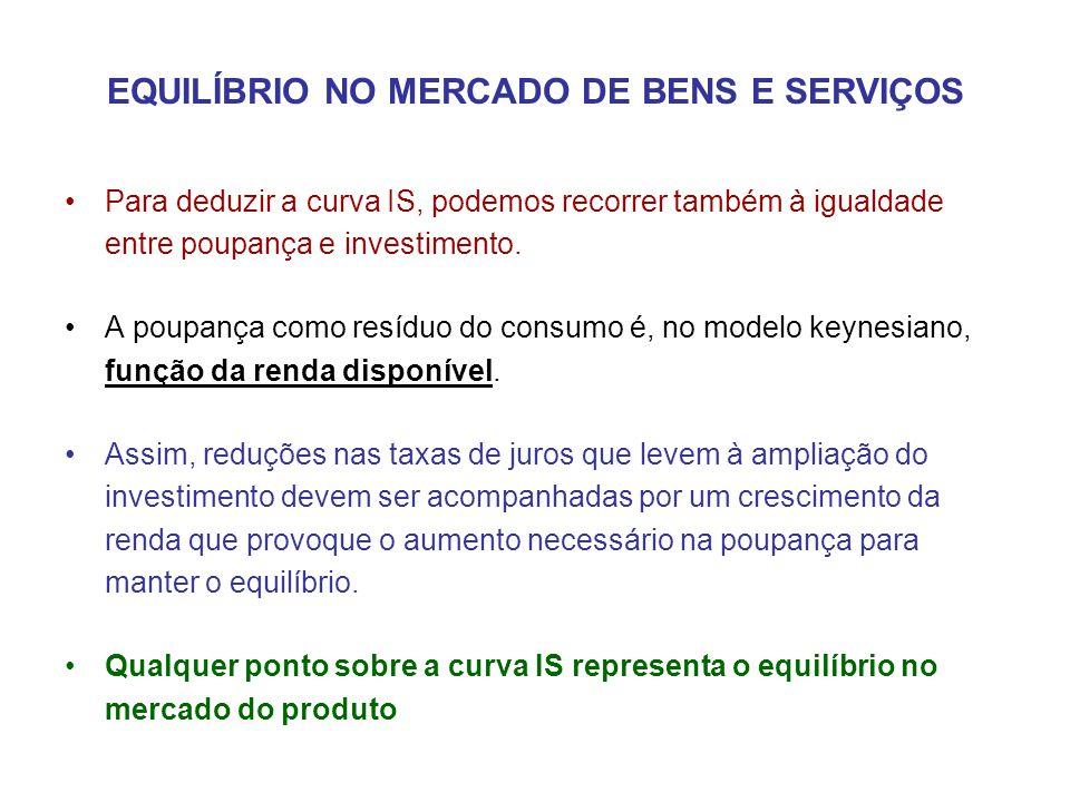 EQUILÍBRIO NO MERCADO DE BENS E SERVIÇOS