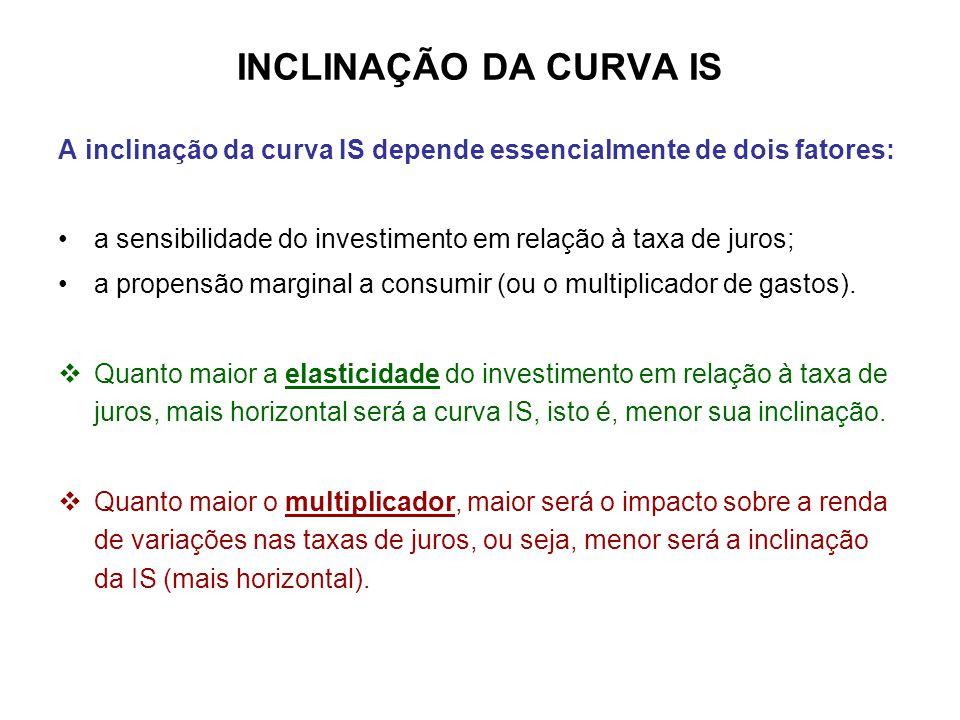 INCLINAÇÃO DA CURVA IS A inclinação da curva IS depende essencialmente de dois fatores: a sensibilidade do investimento em relação à taxa de juros;