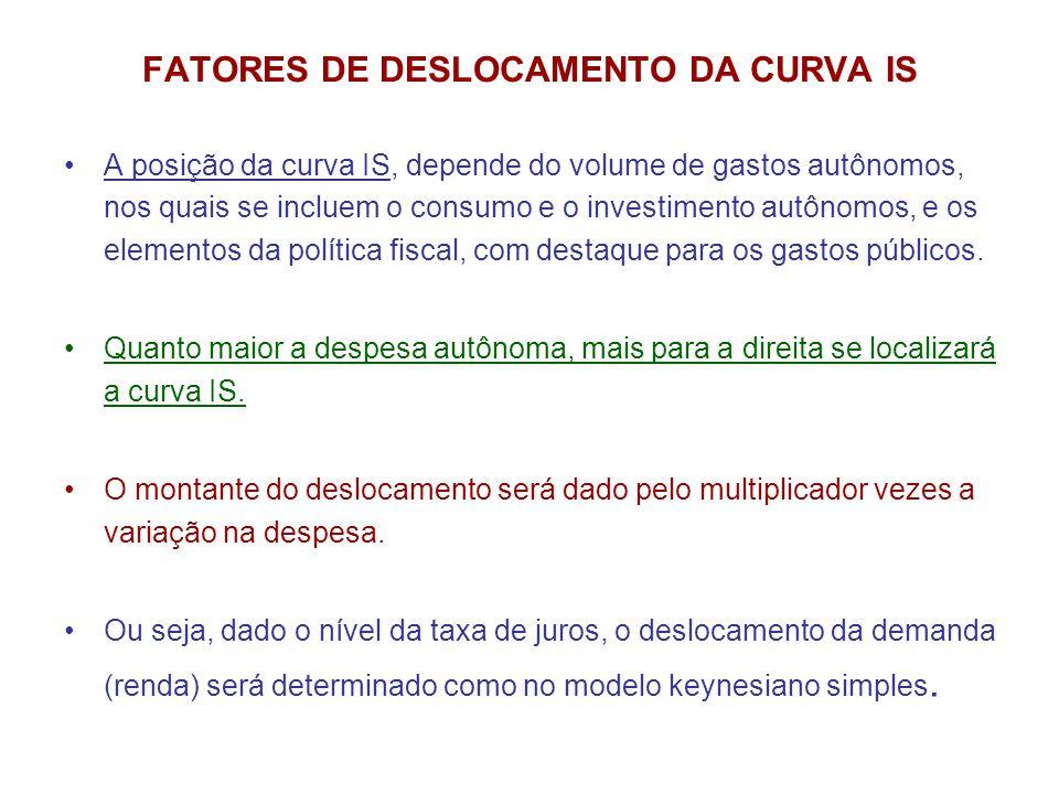 FATORES DE DESLOCAMENTO DA CURVA IS