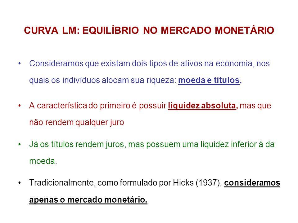 CURVA LM: EQUILÍBRIO NO MERCADO MONETÁRIO