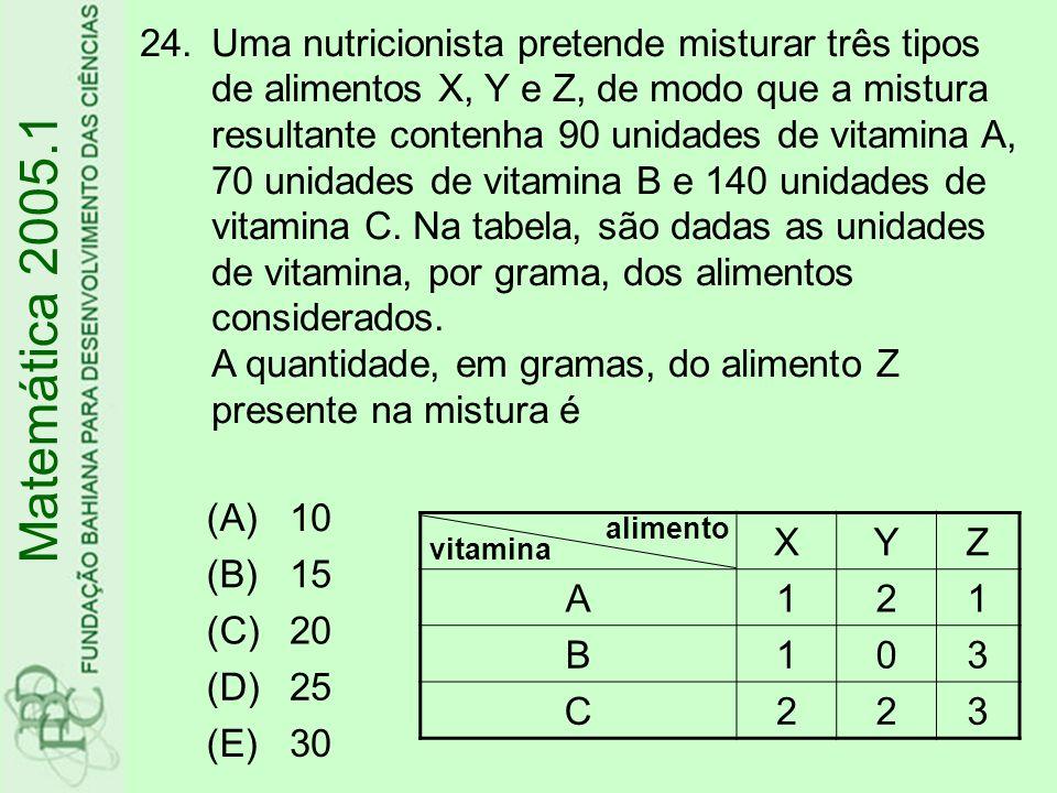 Uma nutricionista pretende misturar três tipos de alimentos X, Y e Z, de modo que a mistura resultante contenha 90 unidades de vitamina A, 70 unidades de vitamina B e 140 unidades de vitamina C. Na tabela, são dadas as unidades de vitamina, por grama, dos alimentos considerados. A quantidade, em gramas, do alimento Z presente na mistura é