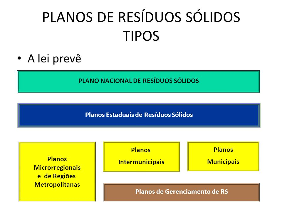 PLANOS DE RESÍDUOS SÓLIDOS TIPOS