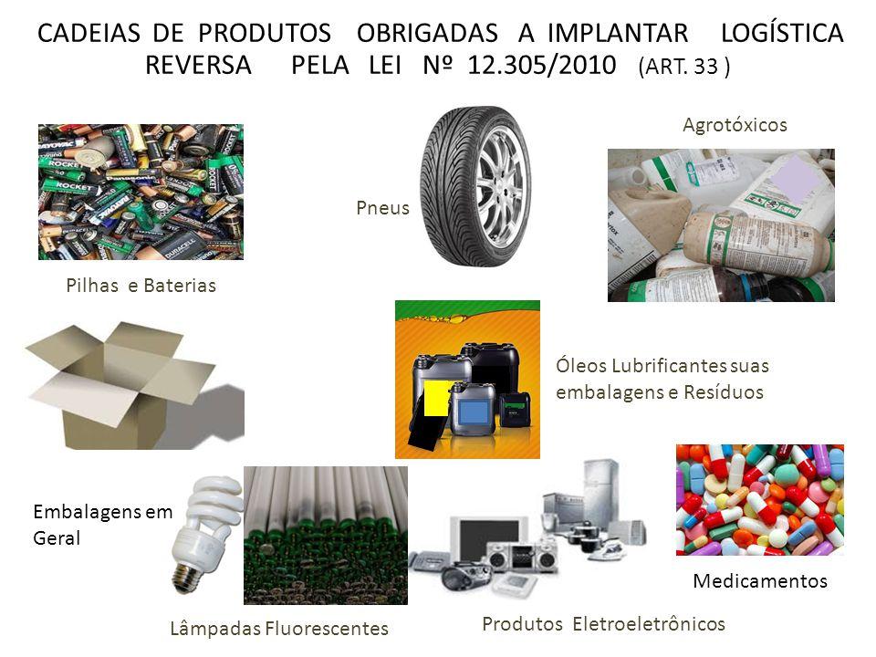 Produtos Eletroeletrônicos