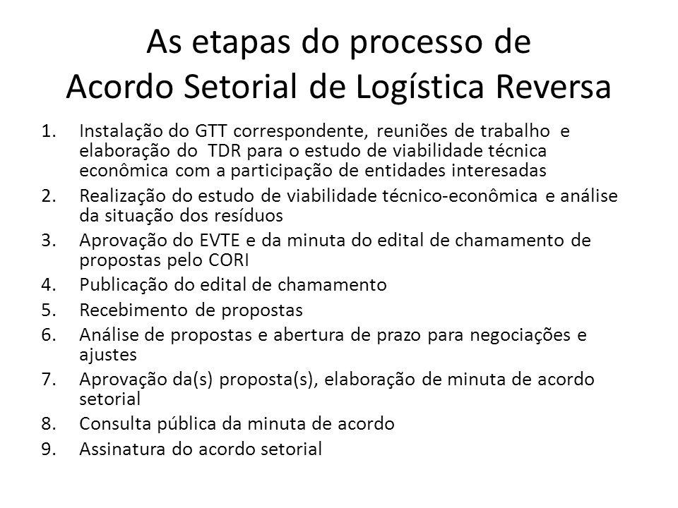 As etapas do processo de Acordo Setorial de Logística Reversa