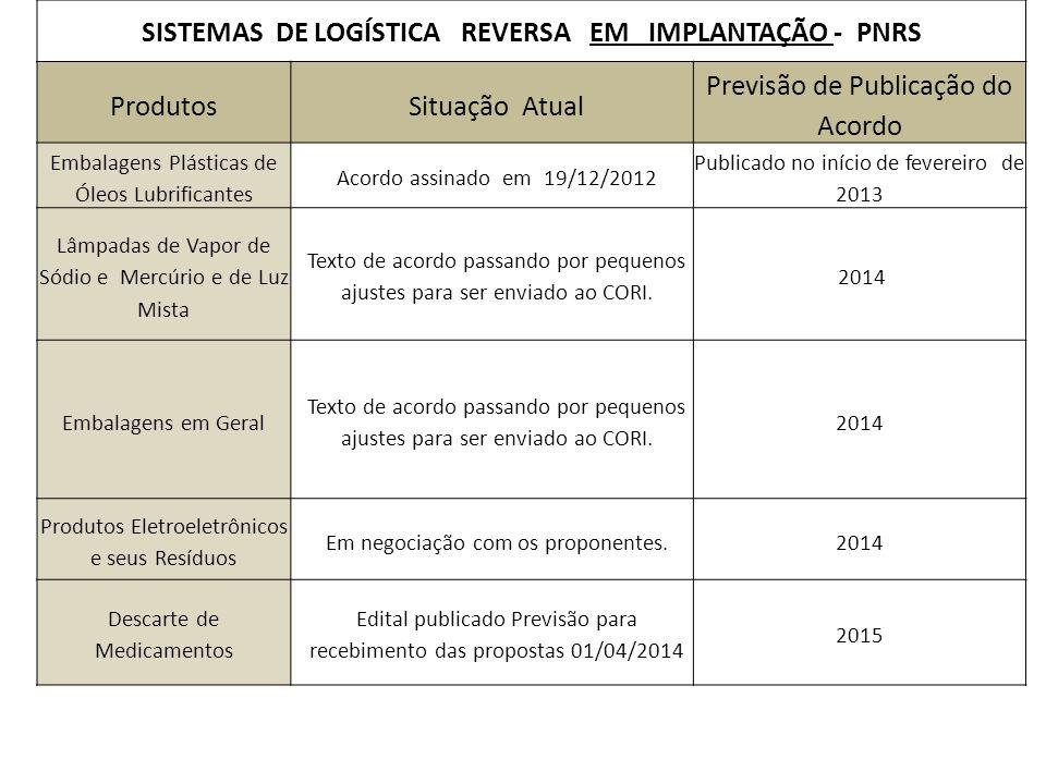 SISTEMAS DE LOGÍSTICA REVERSA EM IMPLANTAÇÃO - PNRS