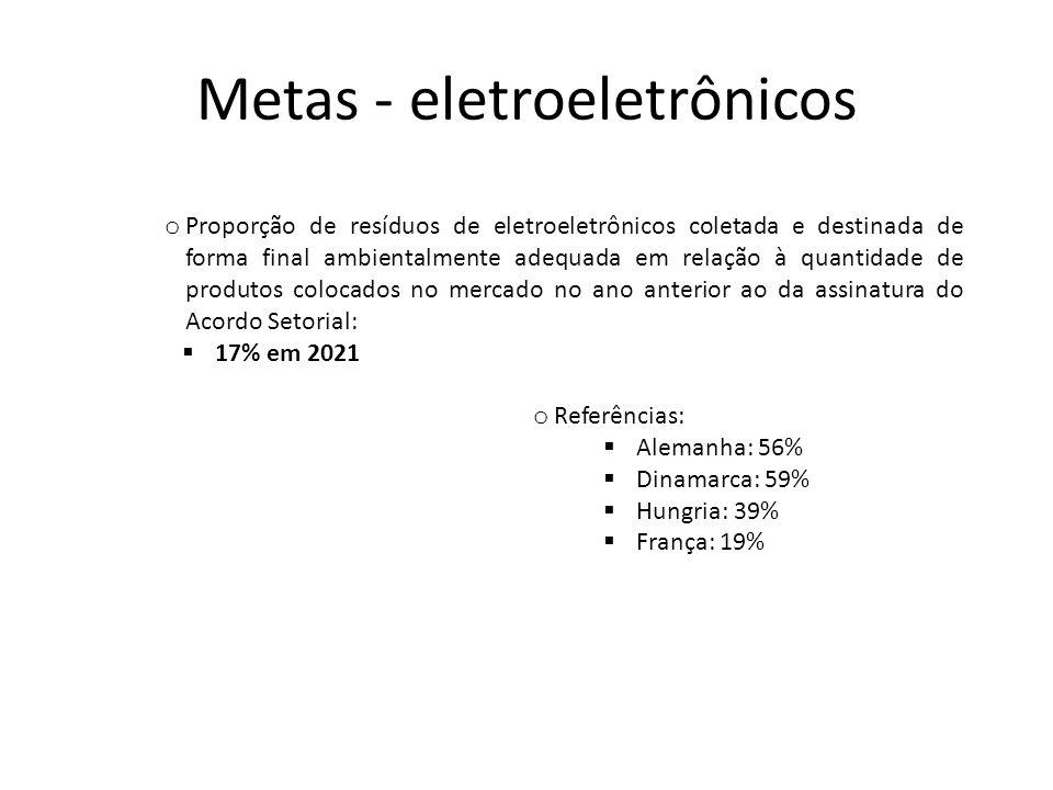 Metas - eletroeletrônicos
