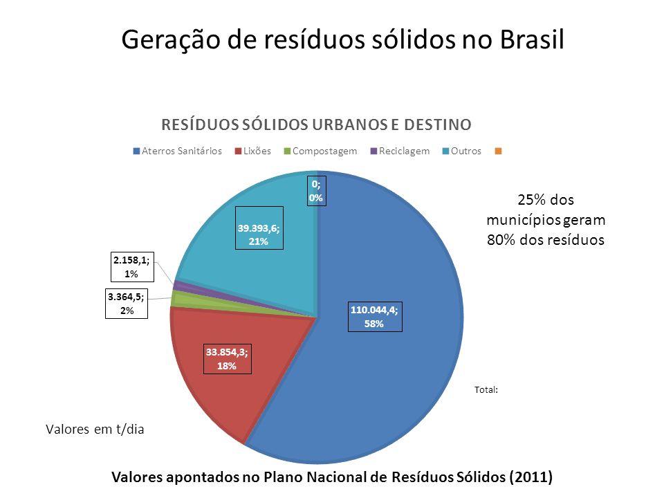 Valores apontados no Plano Nacional de Resíduos Sólidos (2011)