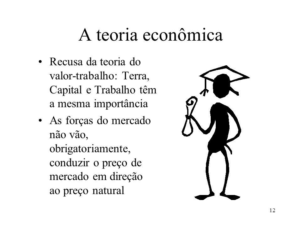 A teoria econômica Recusa da teoria do valor-trabalho: Terra, Capital e Trabalho têm a mesma importância.