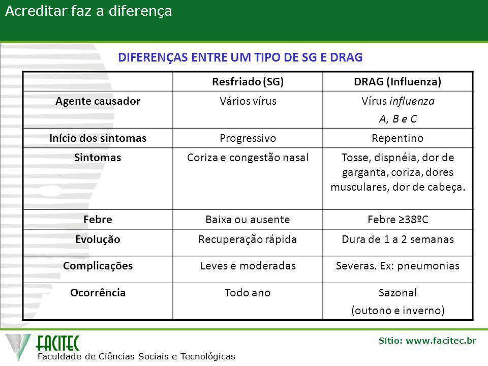 DIFERENÇAS ENTRE UM TIPO DE SG E DRAG