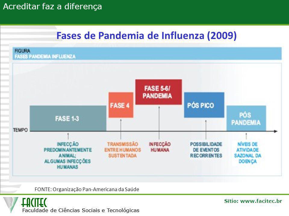 Fases de Pandemia de Influenza (2009)
