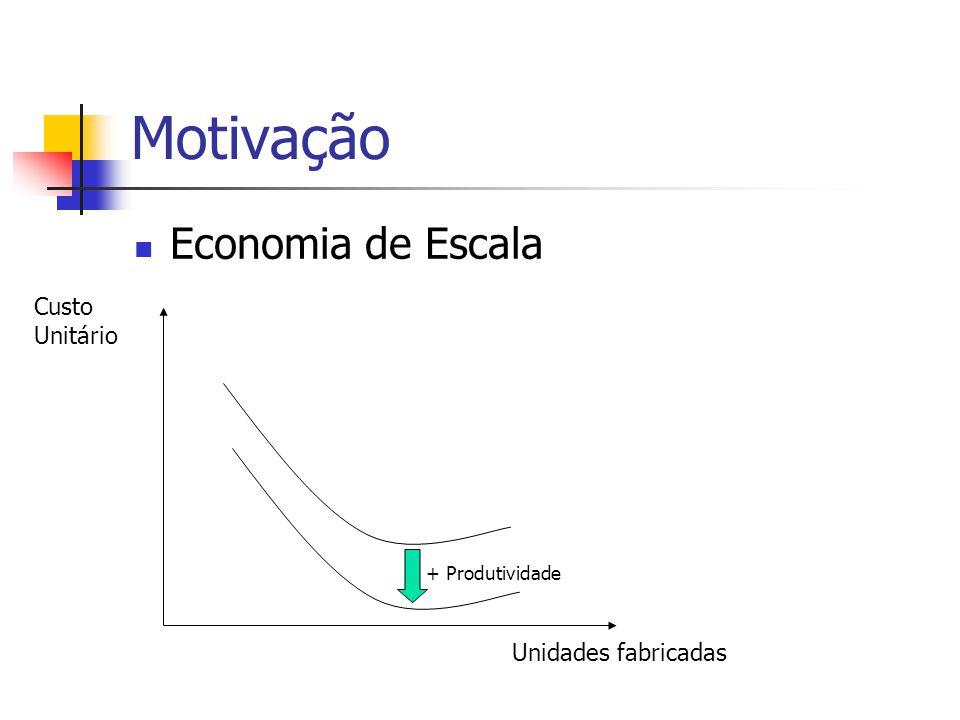 Motivação Economia de Escala Custo Unitário Unidades fabricadas