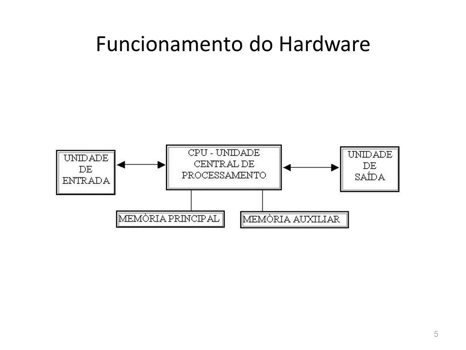 Funcionamento do Hardware
