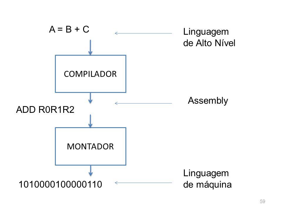 A = B + C Linguagem de Alto Nível. COMPILADOR. Assembly. ADD R0R1R2. MONTADOR. Linguagem de máquina.