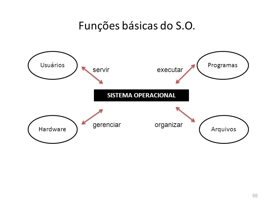 Funções básicas do S.O. Usuários Programas servir executar