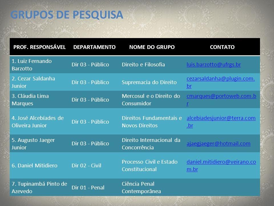 GRUPOS DE PESQUISA PROF. RESPONSÁVEL DEPARTAMENTO NOME DO GRUPO