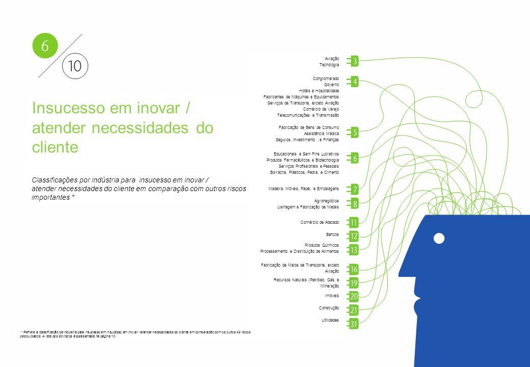 Lucros Cessantes. Classificações por indústria para lucros cessantes em comparação com outros riscos importantes *