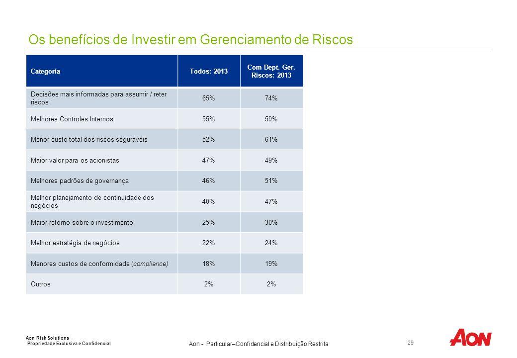 Vetores Externos de Gerenciamento de Riscos (nos últimos dois anos)