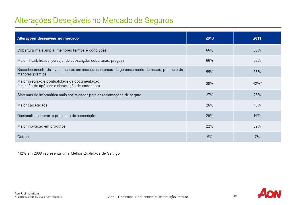 Para acessar o relatório completo da Pesquisa Global de Gerenciamento de Riscos de 2013, queira visitar o site: aon.com/2013GlobalRisk