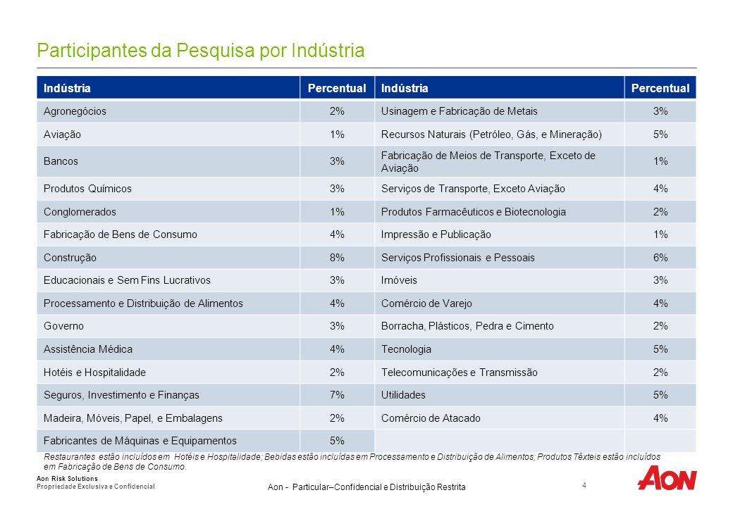 Participantes da Pesquisa por Região