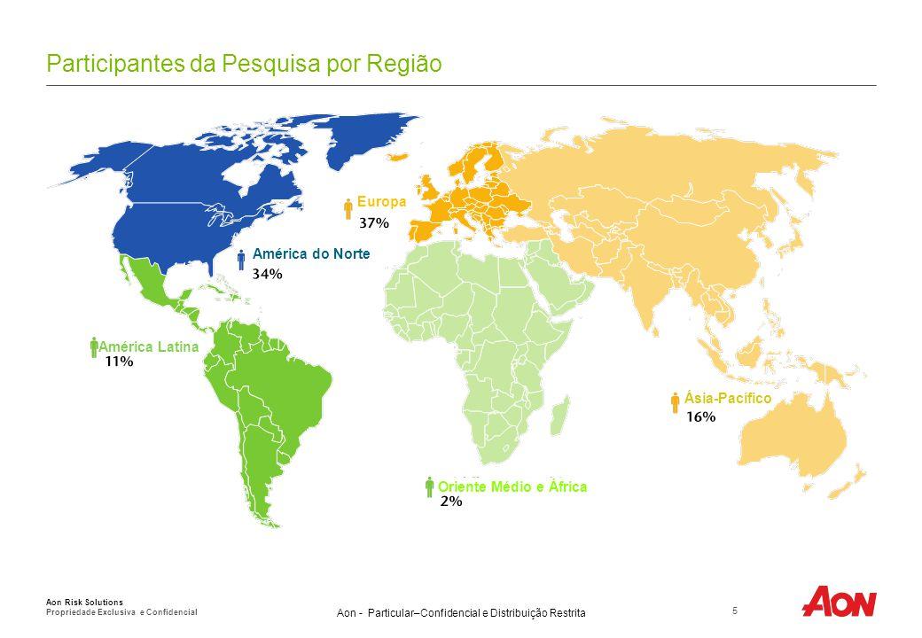 Participantes da Pesquisa por Receita (em USD)