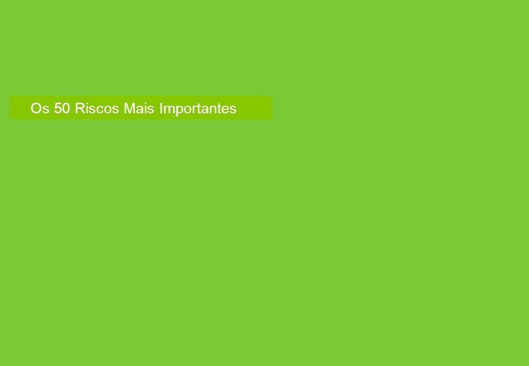 Classificação de Riscos de Acordo com a Pesquisa Global de Gerenciamento de Riscos