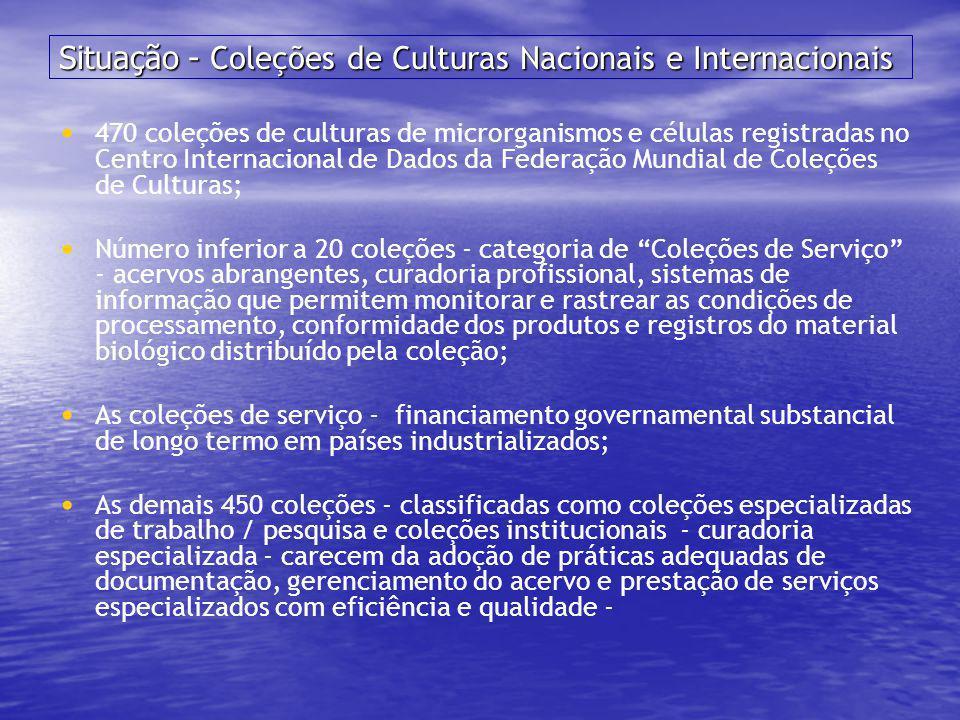 Situação - Coleções de Culturas Nacionais e Internacionais