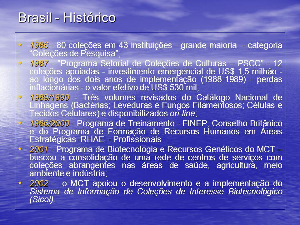 Brasil - Histórico 1986 - 80 coleções em 43 instituições - grande maioria - categoria Coleções de Pesquisa ;