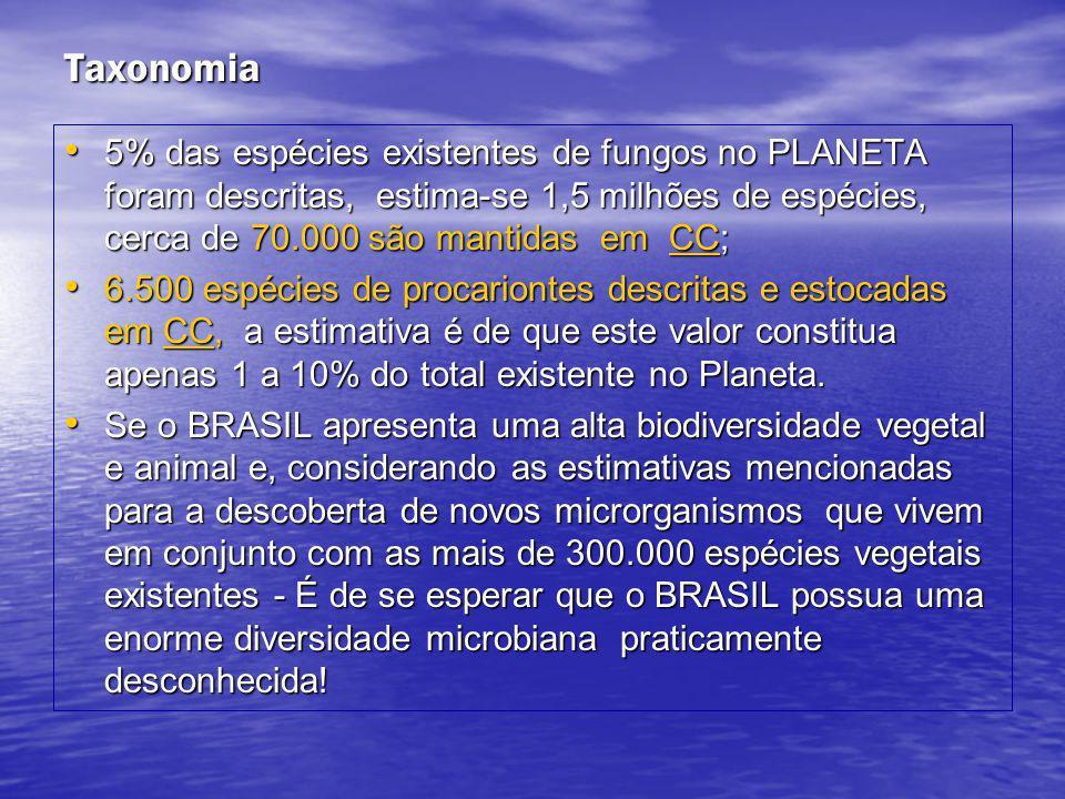 Taxonomia 5% das espécies existentes de fungos no PLANETA foram descritas, estima-se 1,5 milhões de espécies, cerca de 70.000 são mantidas em CC;
