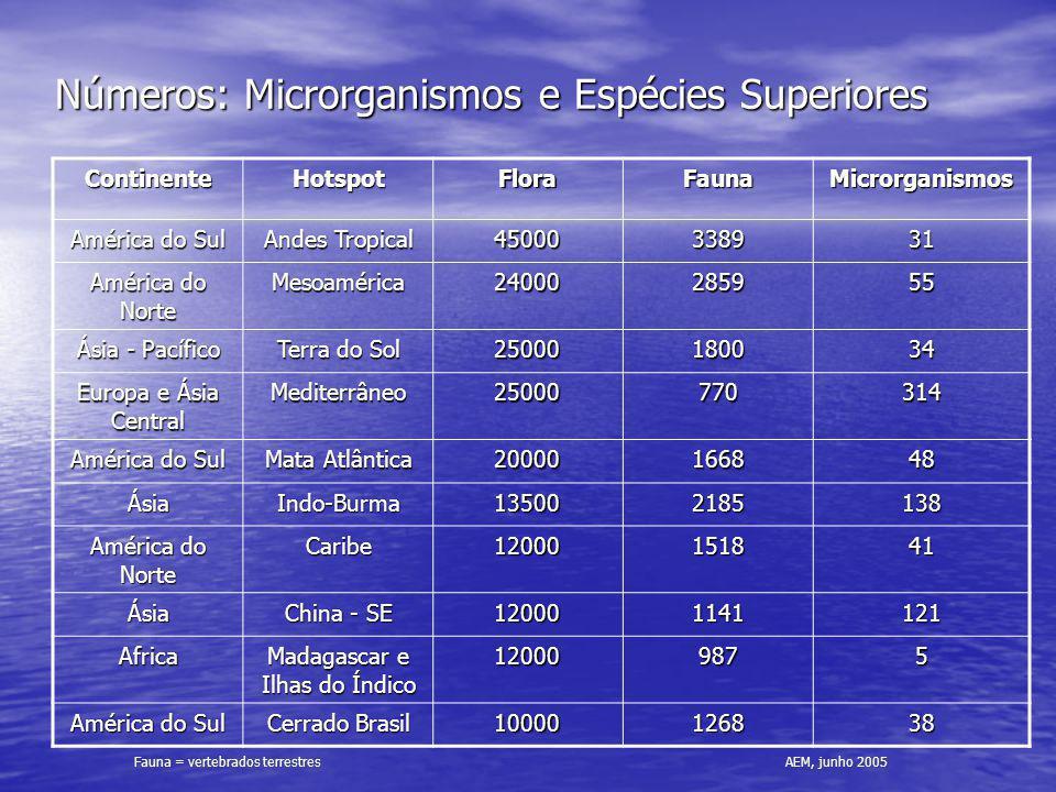 Números: Microrganismos e Espécies Superiores