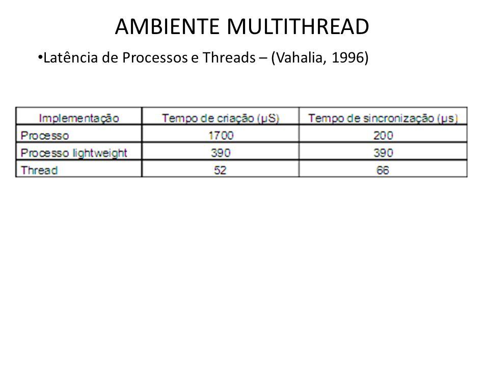 AMBIENTE MULTITHREAD Latência de Processos e Threads – (Vahalia, 1996)