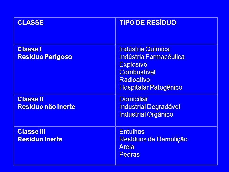 CLASSE TIPO DE RESÍDUO. Classe I. Resíduo Perigoso. Indústria Química. Indústria Farmacêutica.