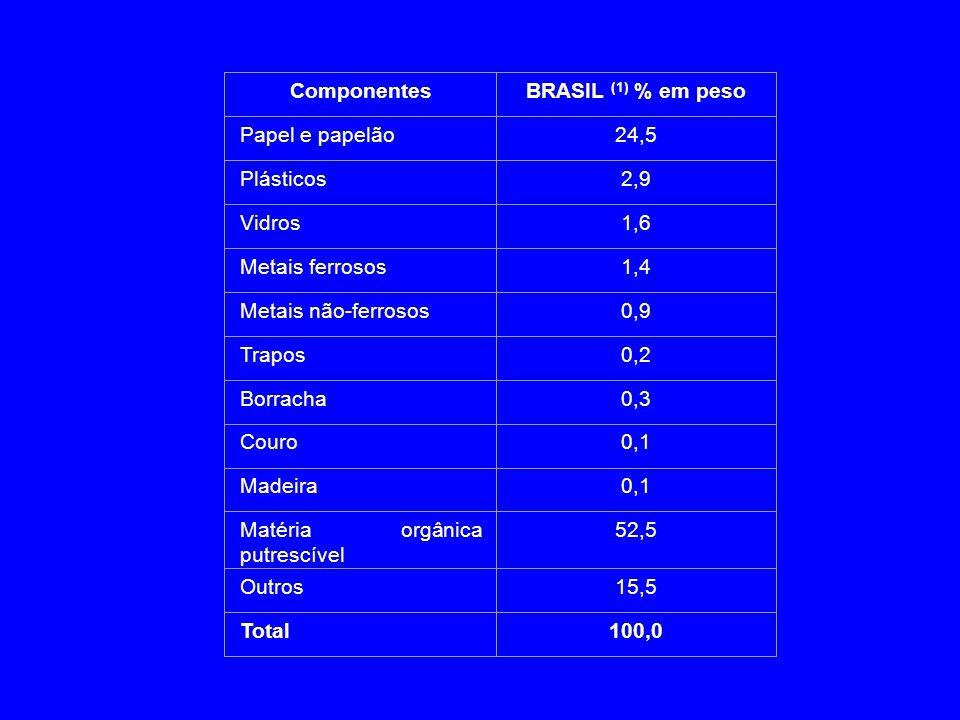 Componentes BRASIL (1) % em peso. Papel e papelão. 24,5. Plásticos. 2,9. Vidros. 1,6. Metais ferrosos.