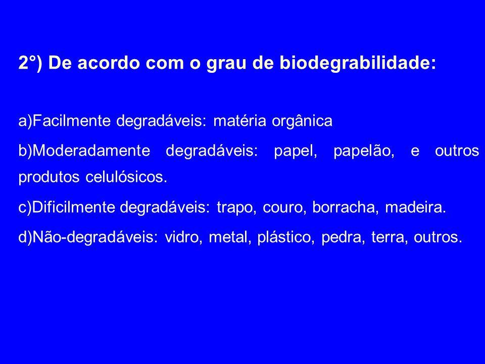 2°) De acordo com o grau de biodegrabilidade: