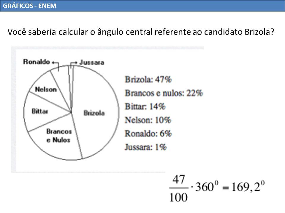 Você saberia calcular o ângulo central referente ao candidato Brizola